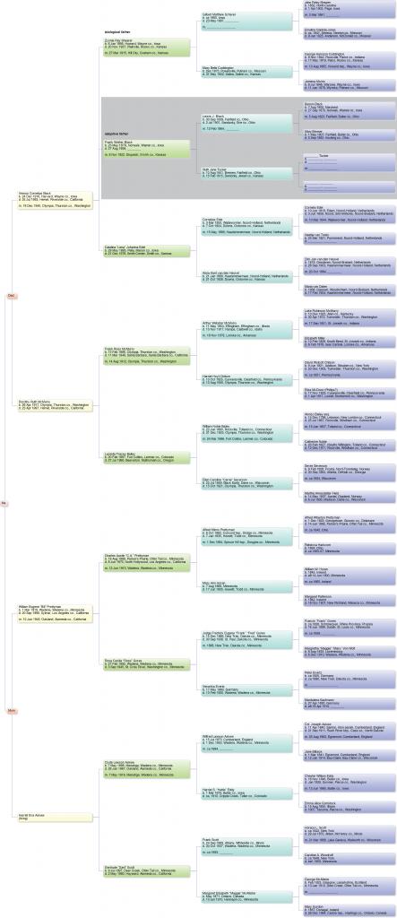 Six-generation pedigree chart