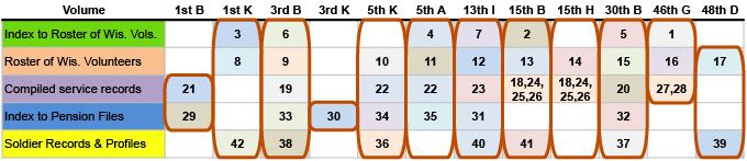 Severson matrix top only, first pass